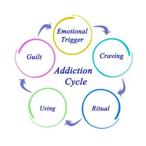 Breaking the Cycle of Addiction by Changing Past Behaviors